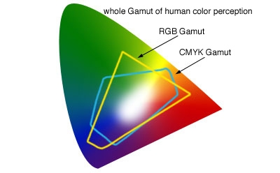What is CMYK?